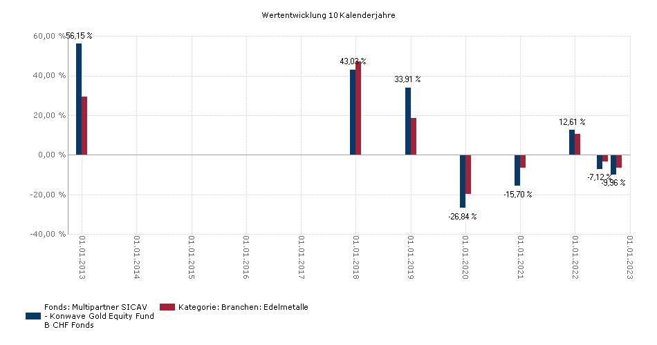 Multipartner SICAV - Konwave Gold Equity Fund - B Benchmark