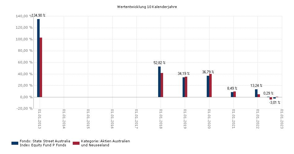 State Street Australia Index Equity Fund P Benchmark