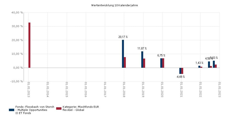 Flossbach von Storch - Multiple Opportunities II ET Benchmark