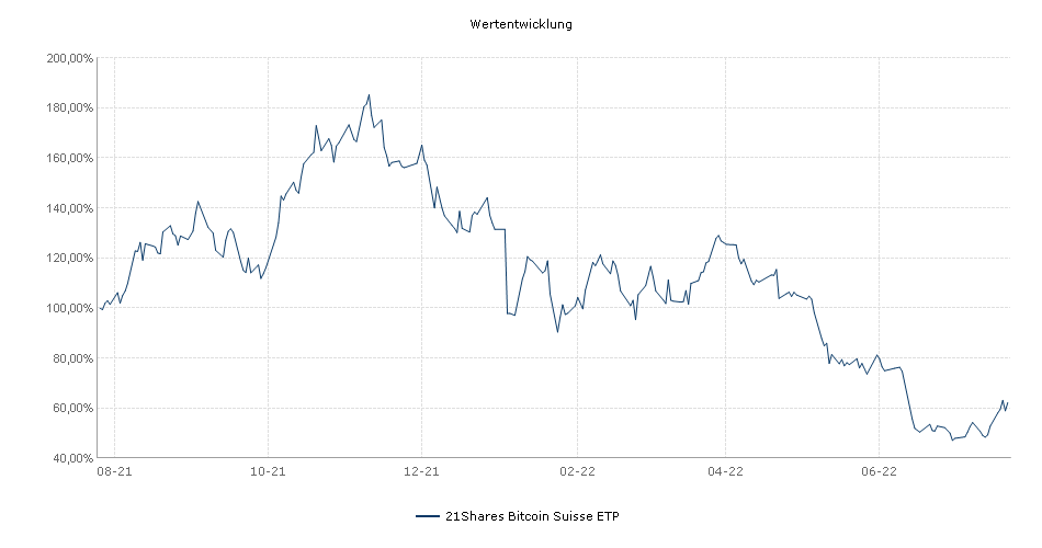 21Shares Bitcoin Suisse ETP Performance