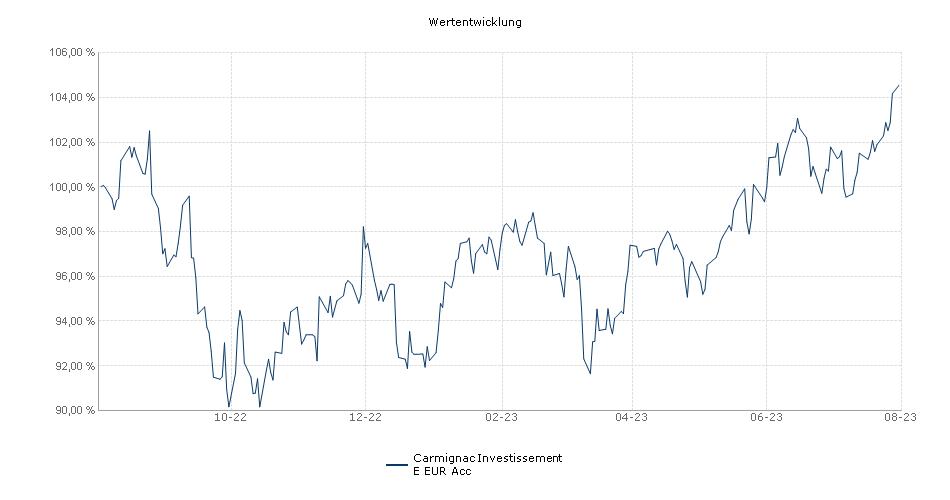 Carmignac Investissement E EUR acc Performance
