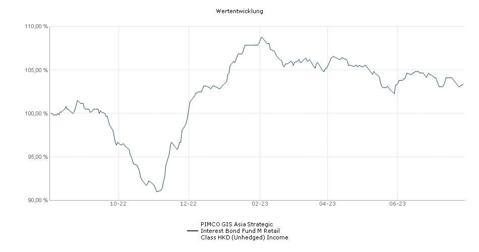 PIMCO GIS Asia Strategic Interest Bond Fund M Retail Class HKD (Unhedged) Income Fonds Performance