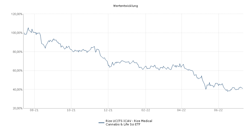 Rize UCITS ICAV - Rize Medical Cannabis & Life Sci ETF Performance