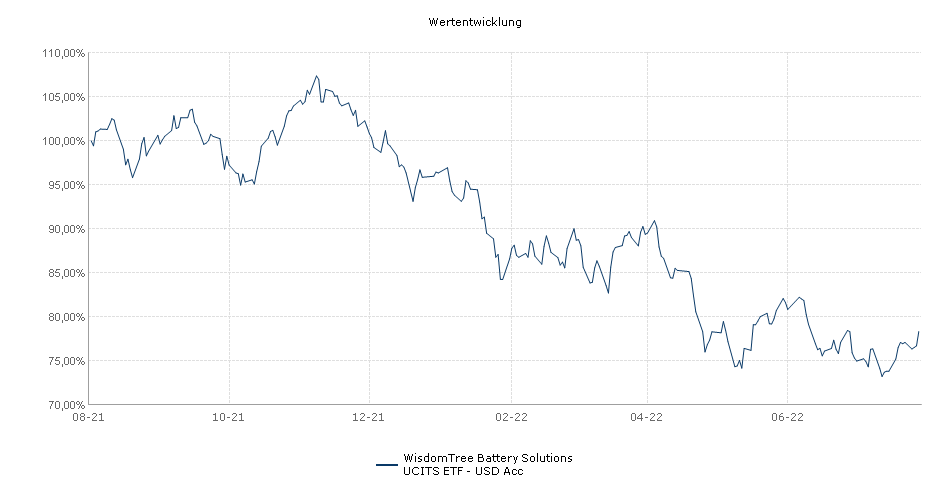 WisdomTree Battery Solutions UCITS ETF - USD Acc Performance