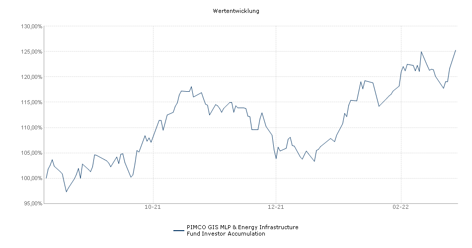 PIMCO GIS MLP & Energy Infrastructure Fund Investor Accumulation Fonds Performance