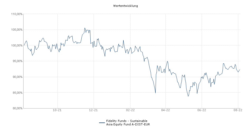 Fidelity Funds - Asia Focus Fund A-Euro Performance