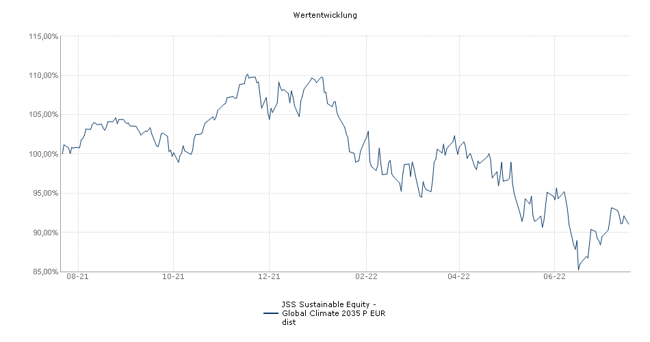 JSS Sustainable Equity - Global P EUR dist Performance
