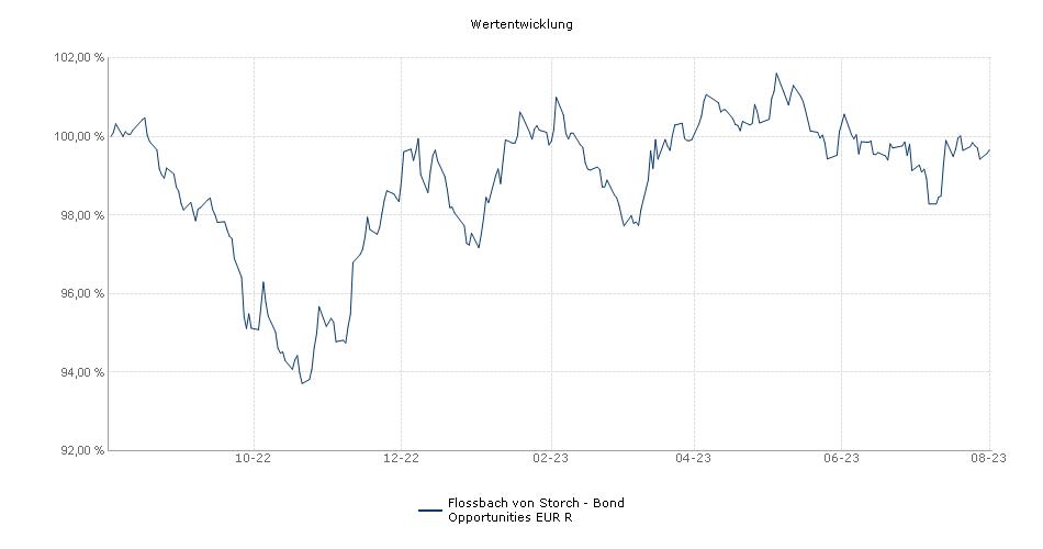 Flossbach von Storch - Bond Opportunities - R Performance