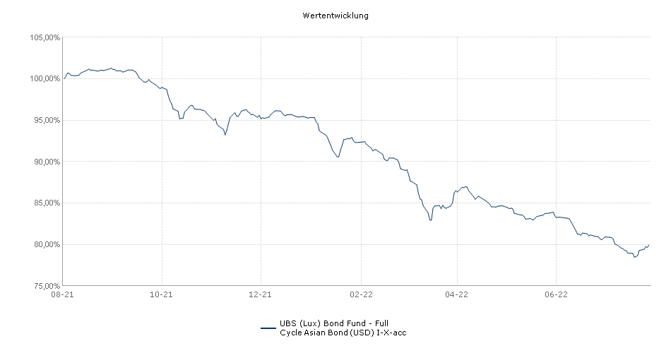 UBS (Lux) Bond Fund - Full Cycle Asian Bond (USD) I-X-acc Fonds Performance