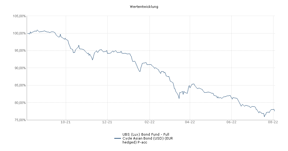 UBS (Lux) Bond Fund - Full Cycle Asian Bond (USD) (EUR hedged) P-acc Fonds Performance