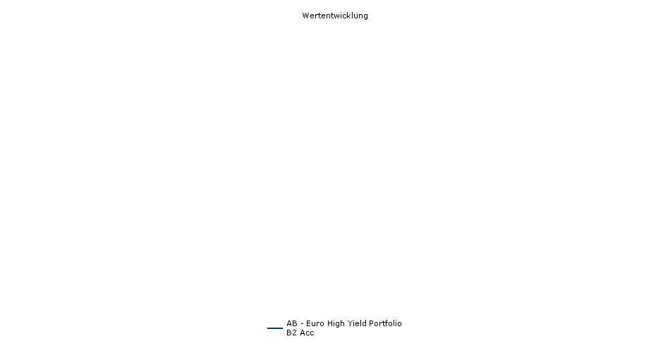 AB SICAV I-Euro High Yield Portfolio B2 EUR Performance