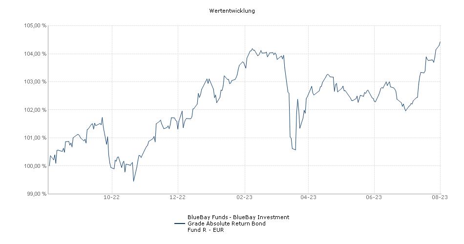 BlueBay Funds - BlueBay Investment Grade Absolute Return Bond Fund R - EUR Fonds Performance