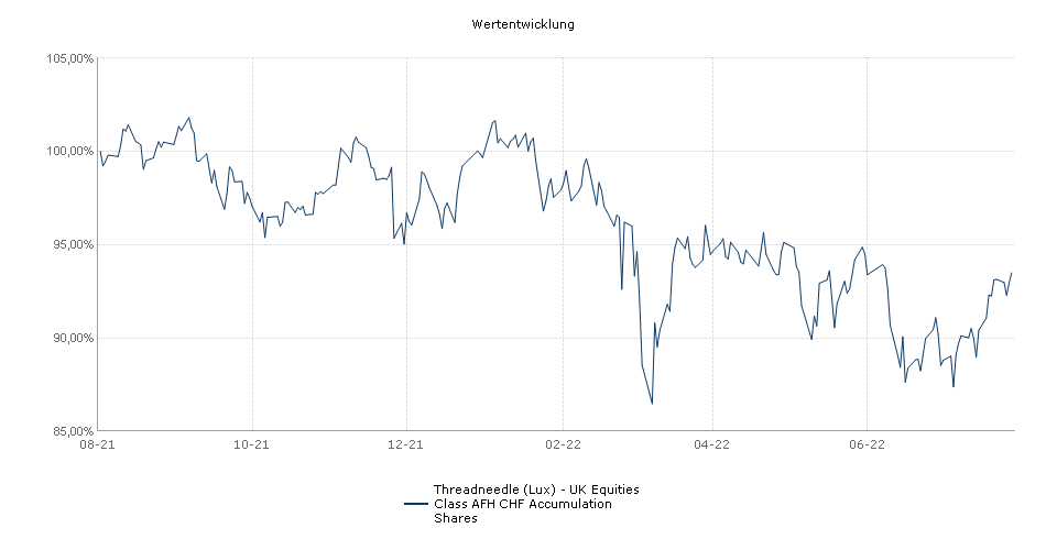 Threadneedle (Lux) - UK Equities Class AFH CHF Accumulation Shares Fonds Performance