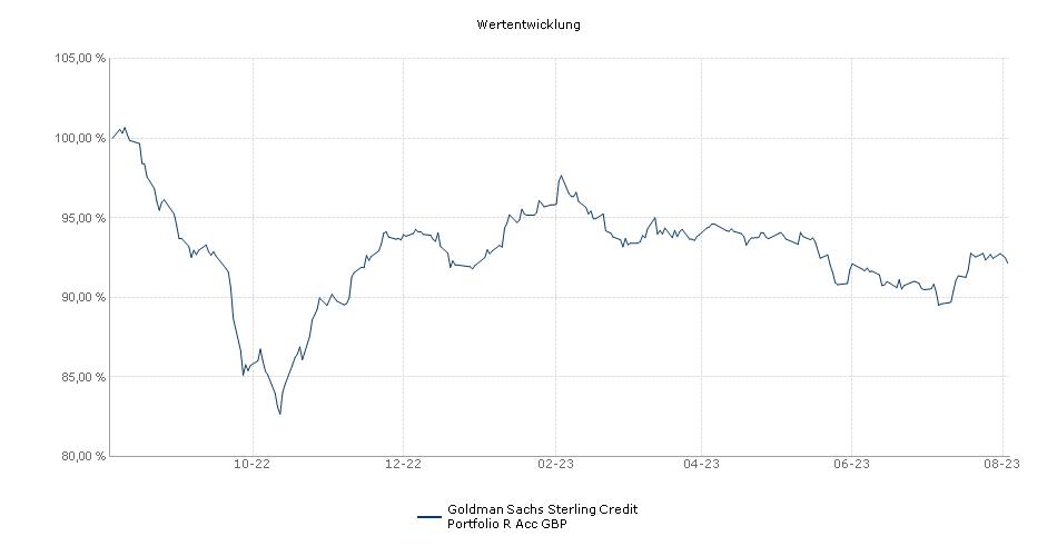 Goldman Sachs Sterling Credit Portfolio R Acc GBP Fonds Performance