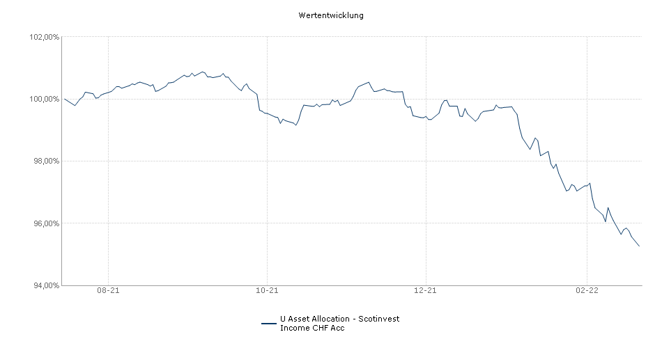 Scontinvest LU - Income Portfolio CHF Acc Fonds Performance