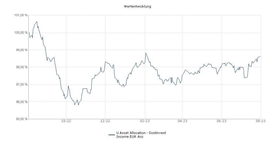 Scontinvest LU - Income Portfolio EUR Acc Fonds Performance