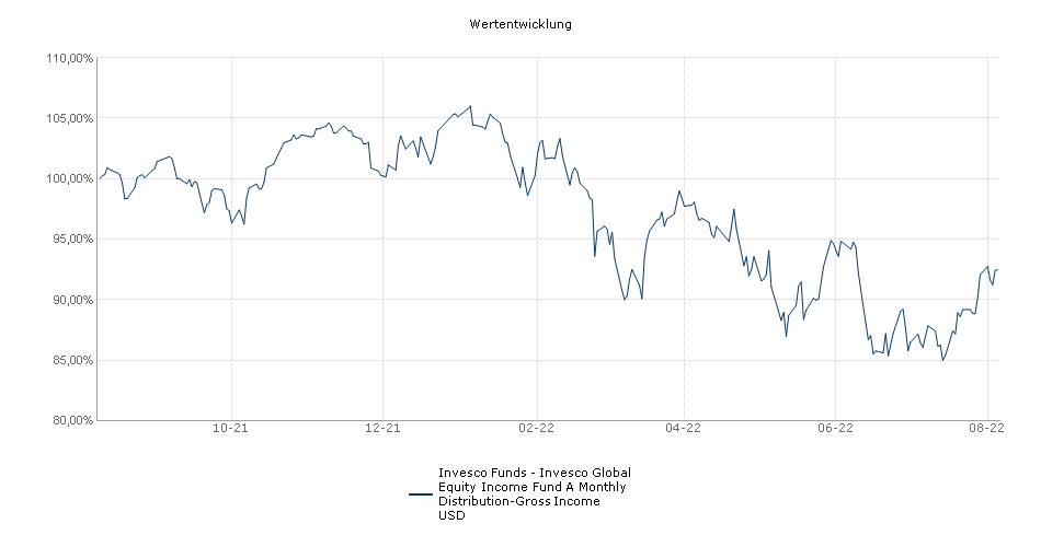 Invesco Global Equity Income Fund A (Monthly Distribution - Gross Income) USD Performance