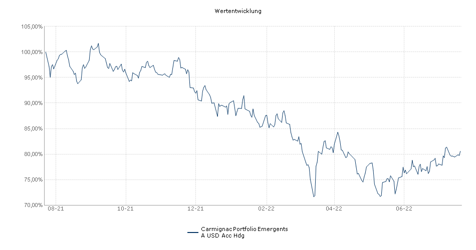 Carmignac Portfolio Emergents A USD Acc Hdg Performance