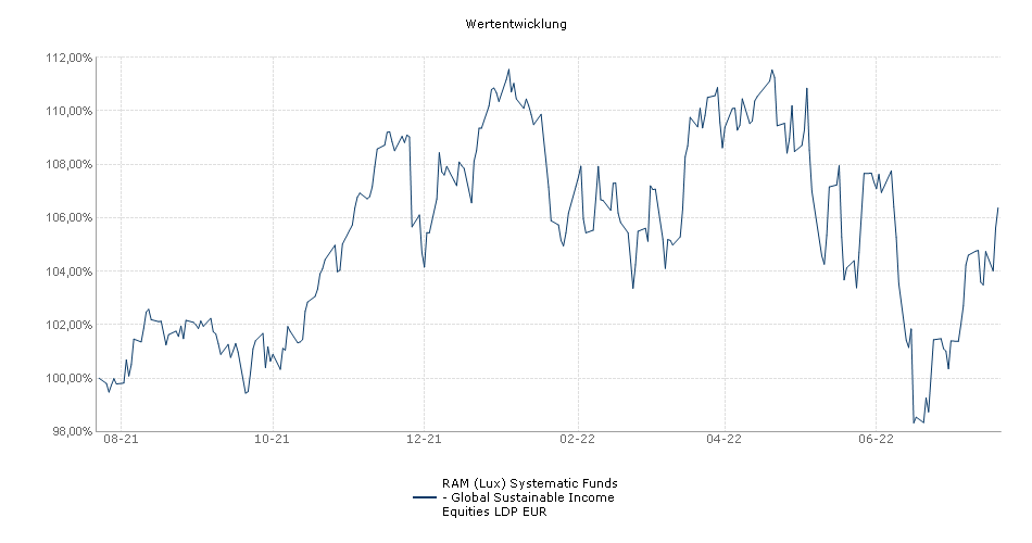 RAM (Lux) Systematic Funds  - Global Shareholder Yield Equities EUR (L)dp Performance