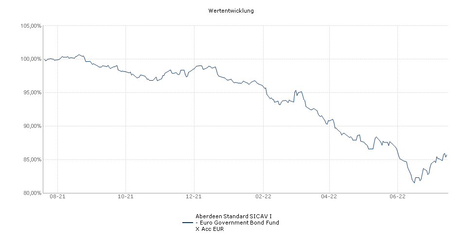 Aberdeen Standard SICAV I - Euro Government Bond Fund X Acc EUR Fonds Performance