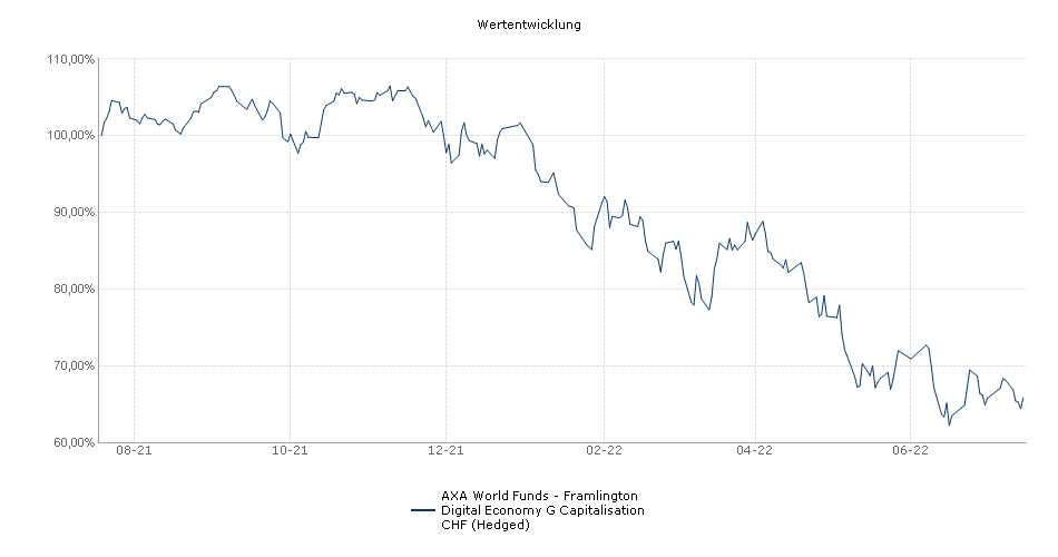 AXA WF Framlington Digital Economy G Capitalisation CHF (Hedged) Performance