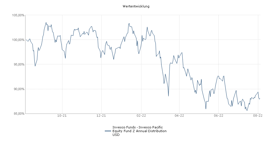 Invesco (Lux) Pacific Equity Fund Z-AD Performance