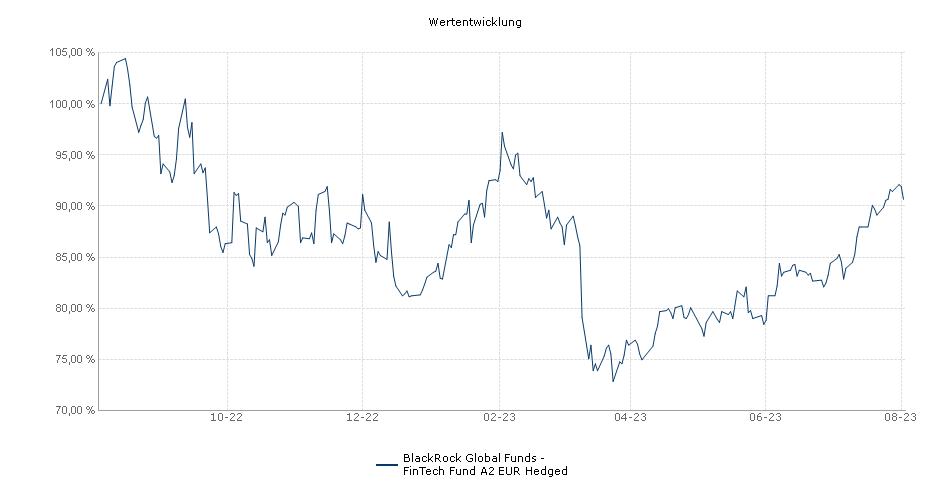 BlackRock Global Funds - FinTech Fund A2 EUR Hedged Fonds Performance