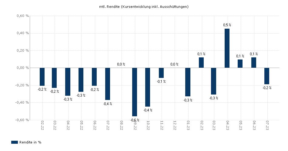 Allianz Fondsvorsorge 1952-1956 - AT - EUR yield