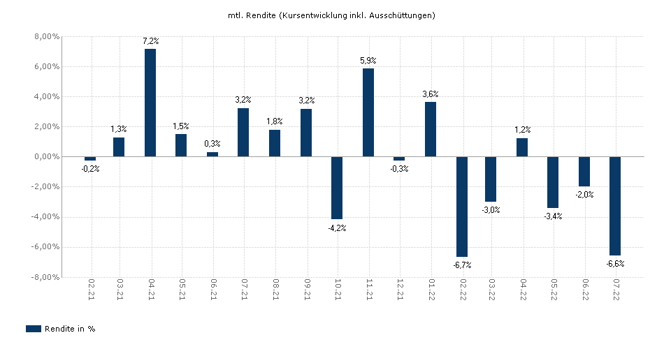 JSS Sustainable Equity - Global P EUR dist yield