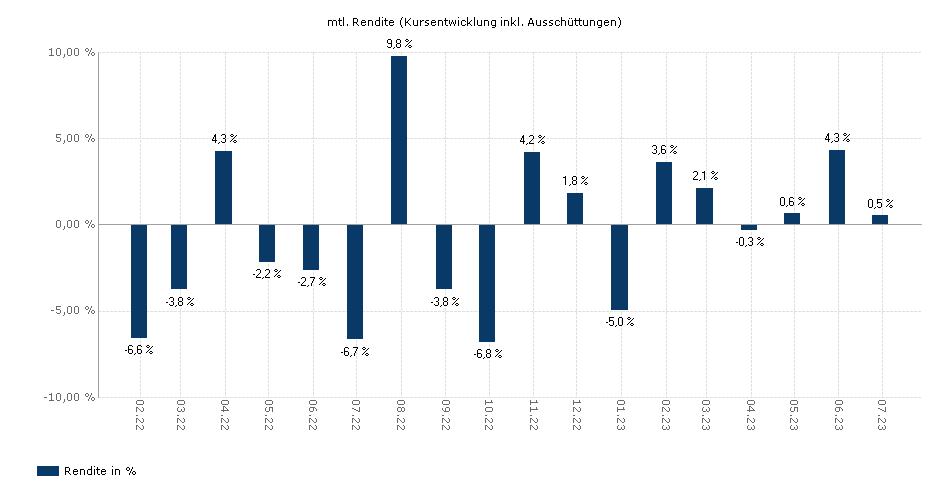 Allianz GLOBAL SUSTAINABILITY - A - EUR yield