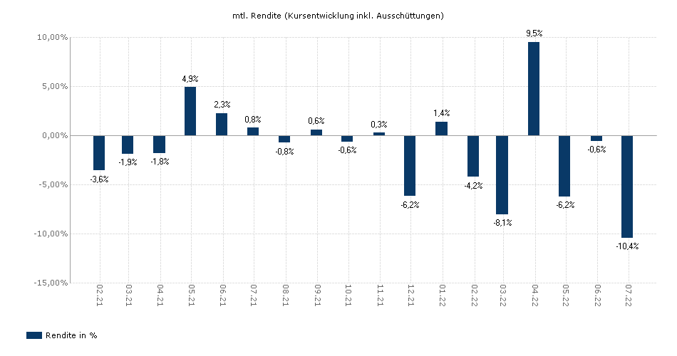 Edmond de Rothschild Fund Emerging Bonds A-CHF (H) acc yield