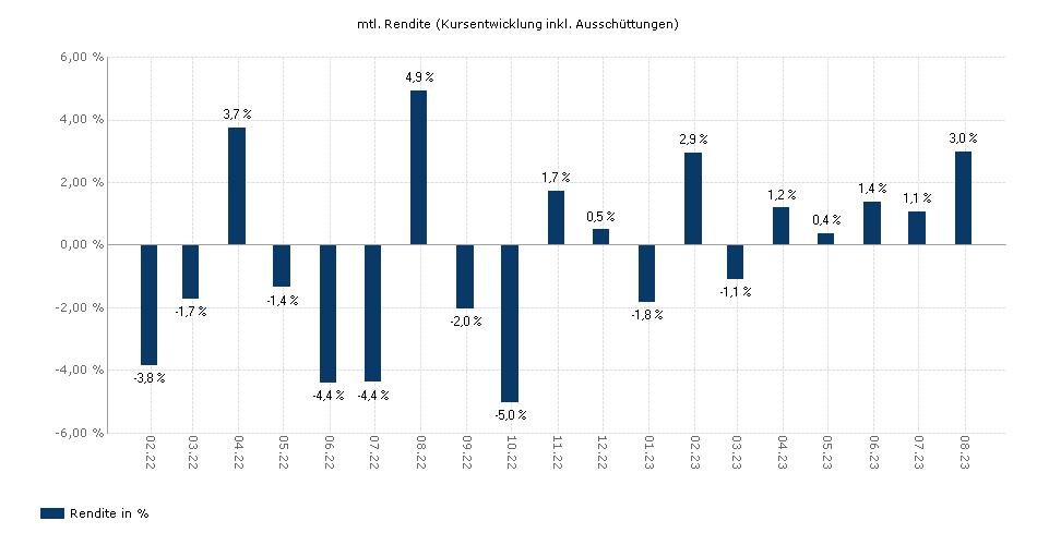 Flossbach von Storch - Multiple Opportunities II ET yield