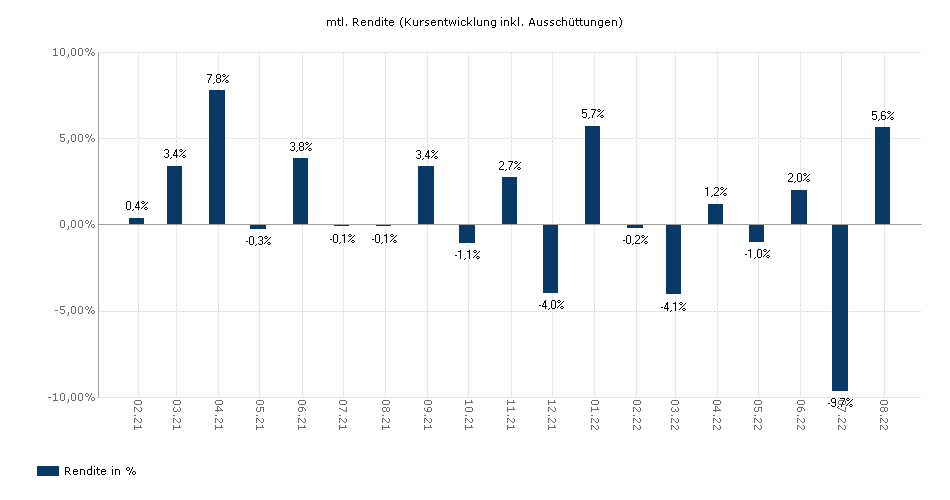 Invesco Pan European Equity Income Fund A (NZD Hgd)-MD1 yield