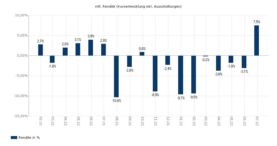 BB Adamant Emerging Markets Healthcare I CHF yield