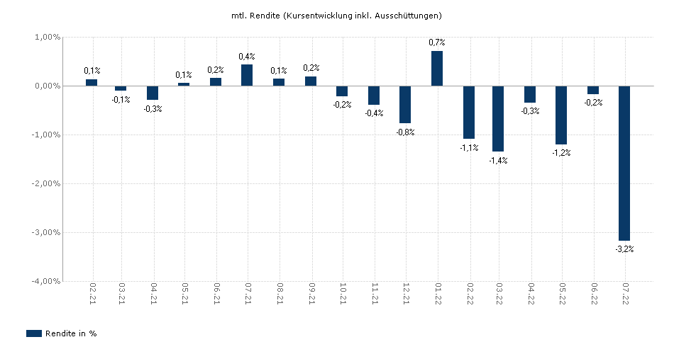 Allianz Global Multi-Asset Credit I (H2-EUR) yield