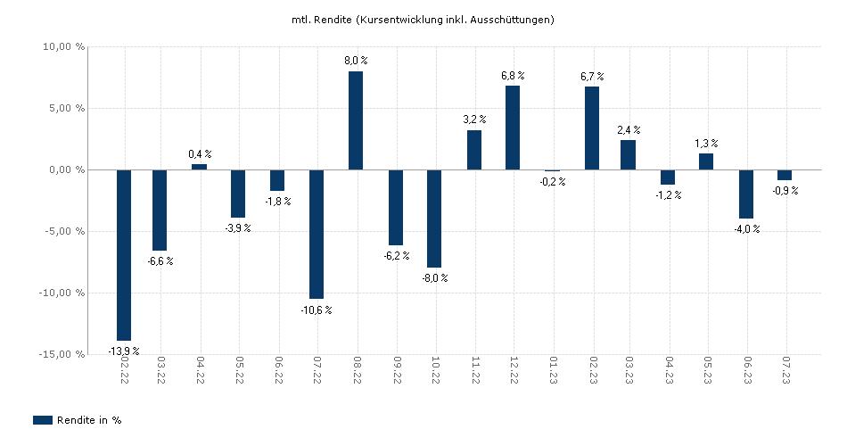 Threadneedle (Lux) - Pan European Smaller Companies 9GP GBP dis yield