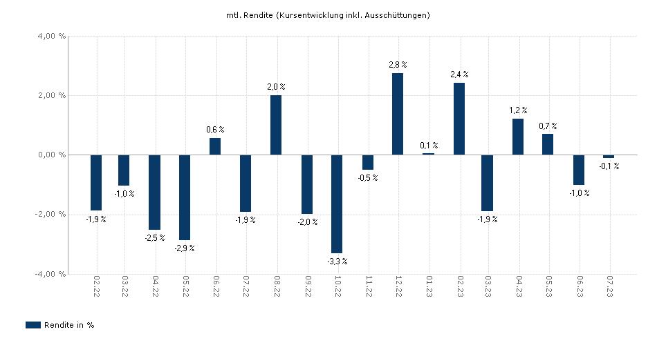 AXA IM Fixed Income Investment Strat - US Corporate Intermediate Bonds F USD dis yield