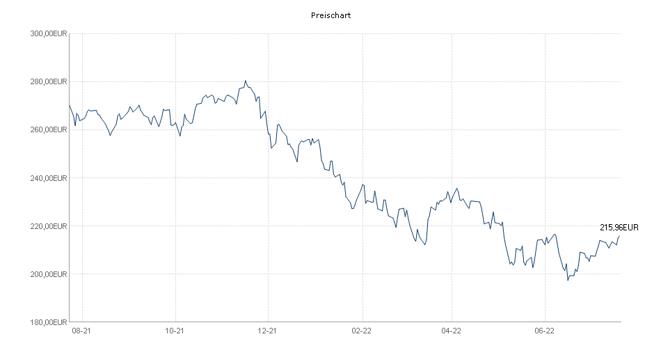 Carmignac Investissement E EUR acc Chart