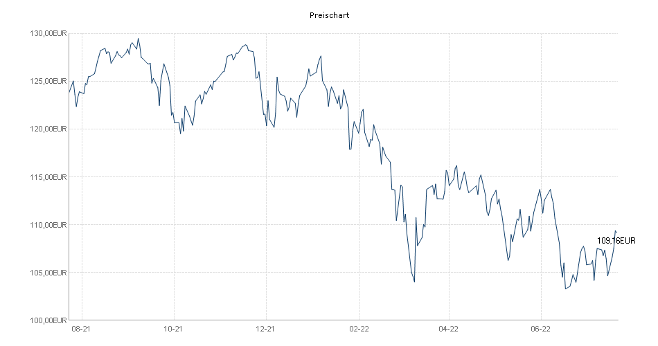 WALSER PORTFOLIO Aktien Europa - R Chart