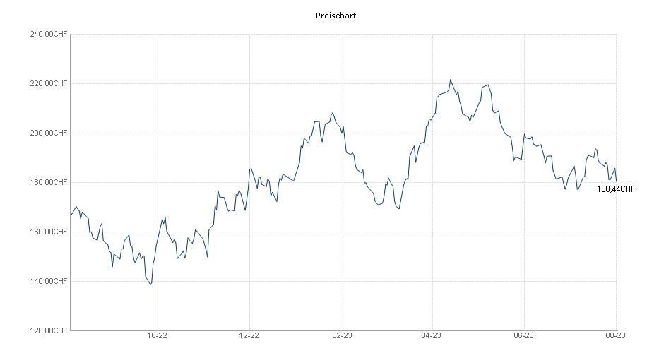 Multipartner SICAV - Konwave Gold Equity Fund - B Chart