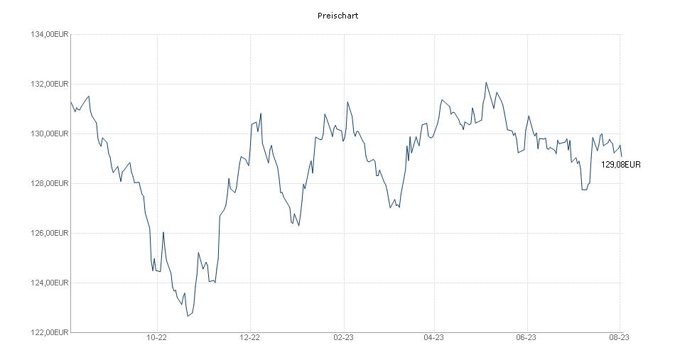 Flossbach von Storch - Bond Opportunities - R Chart