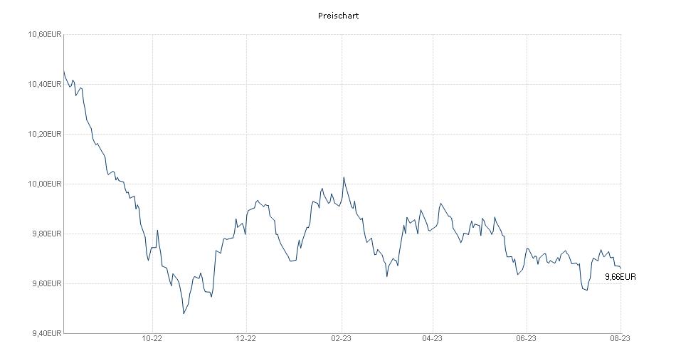 Schroder ISF Global Bond EUR Hedged B Acc Chart