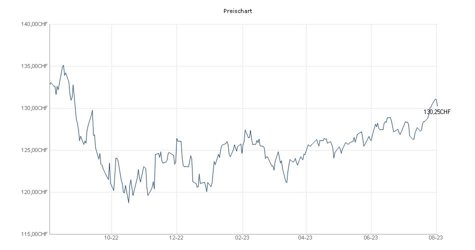 Flossbach von Storch - Multiple Opportunities II CHF-RT Chart