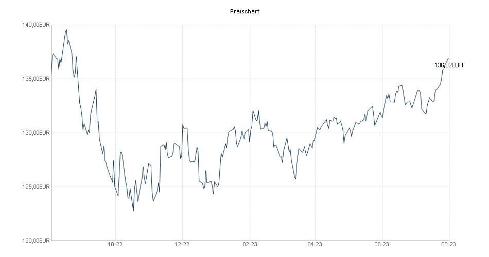 Flossbach von Storch - Multiple Opportunities II ET Chart
