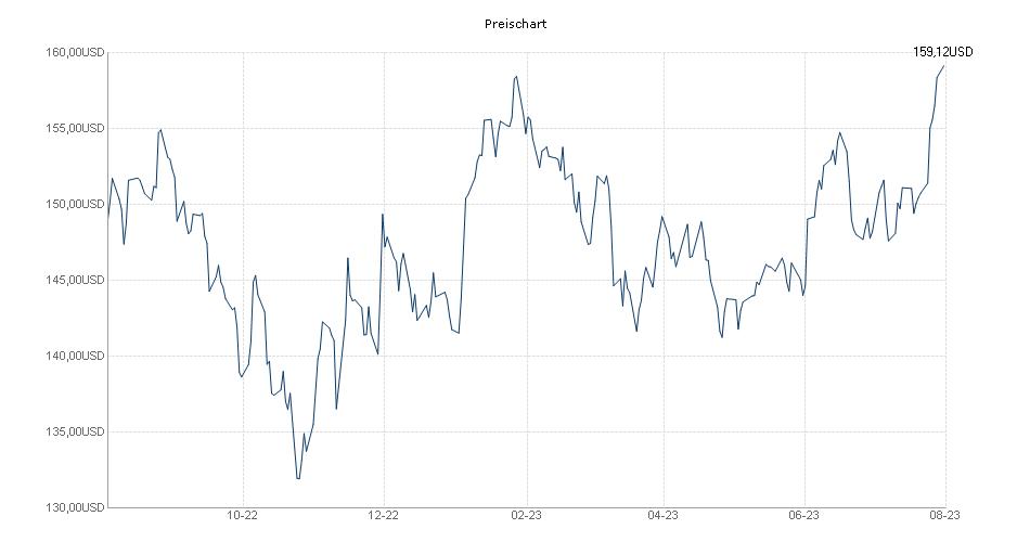 Carmignac Portfolio Emergents A USD Acc Hdg Chart