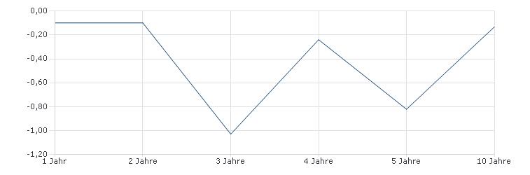Capital Group Fund - Global Bond Fund Cd USD Sharpe Ratio