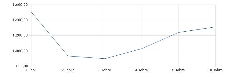 Allianz GLOBAL SUSTAINABILITY - A - EUR Sharpe Ratio