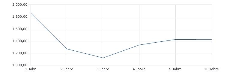 M&G European Select Fund EUR-Klasse A acc Sharpe Ratio