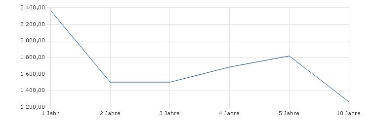 Janus Henderson Global Equity Fund R€ Acc Sharpe Ratio