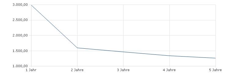 Robeco QI Global Conservative Equities I USD Sharpe Ratio